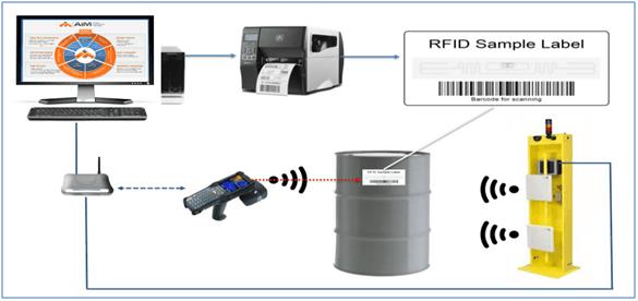 فناوری رادیو شناسه (RFID)